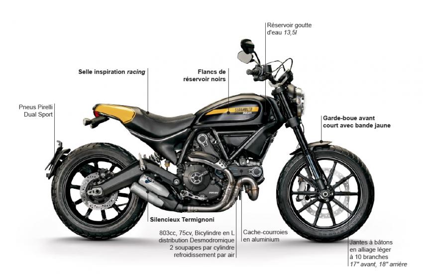 Ducati Scrambler Full Thottles