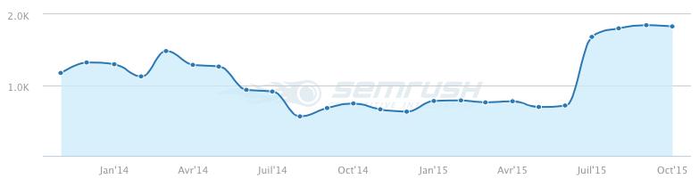 Estimation d'audience sur Jazt.com