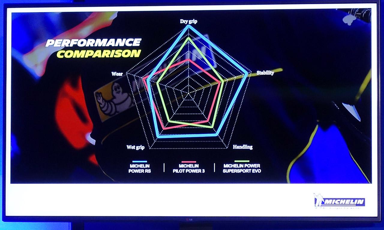 Excellent grip sur le Power RS de chez Michelin : la nouvelle référence
