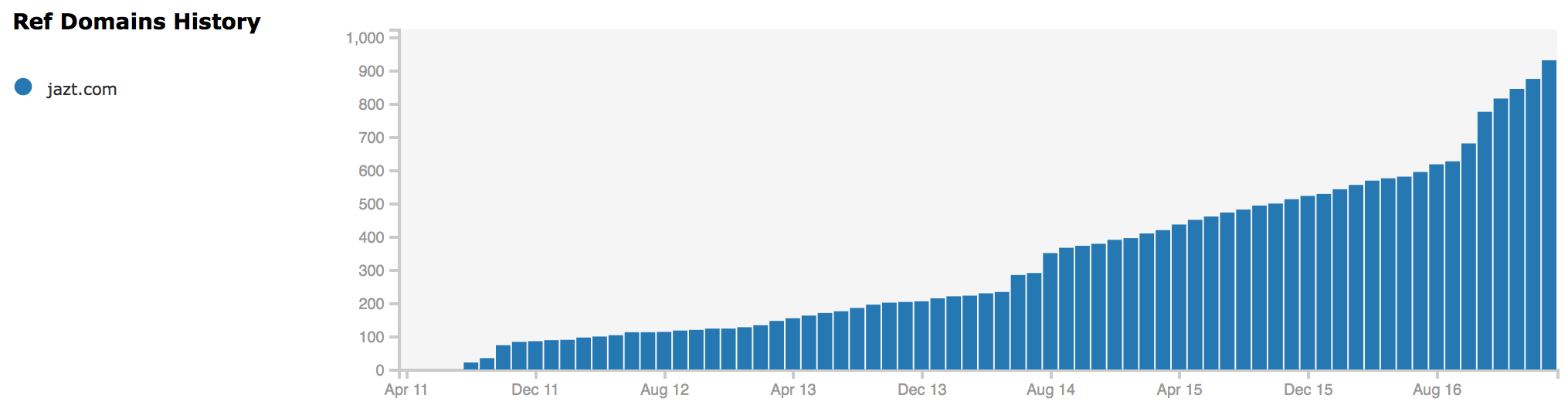 Evolution de popularité de Jazt.com