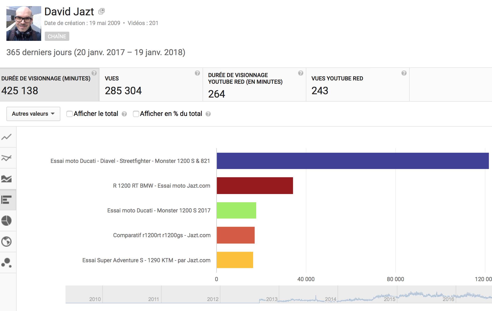 Durée visionnage chaine YouTube, Jazt.com en janvier 2018