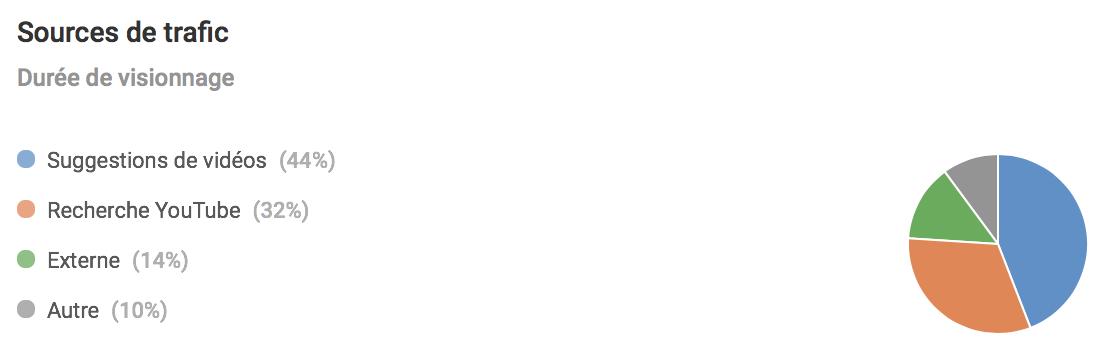 Les sources de trafic sur Youtube pour Jazt.com