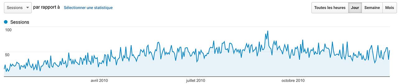 Audience Jazt.com en 2010