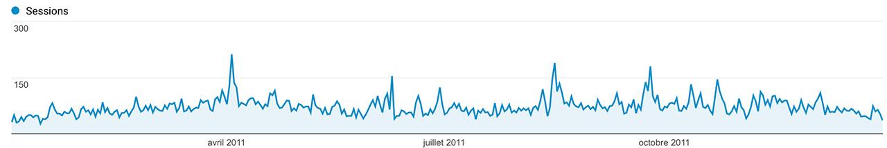 Audience Jazt.com en 2011