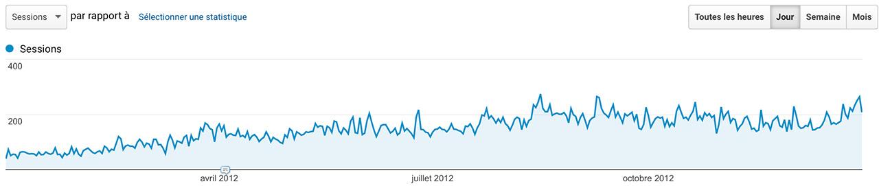 Audience Jazt.com en 2012