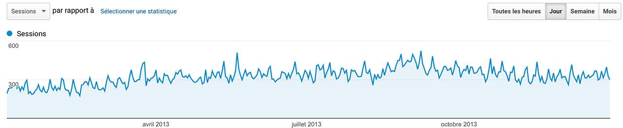 Audience Jazt.com en 2013