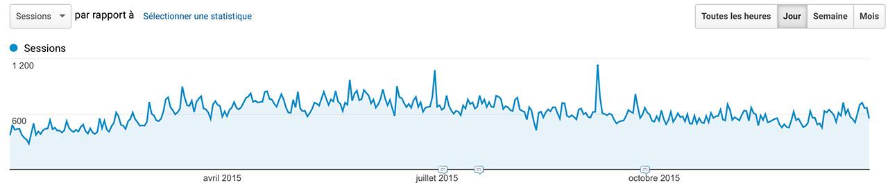 Audience Jazt.com en 2015