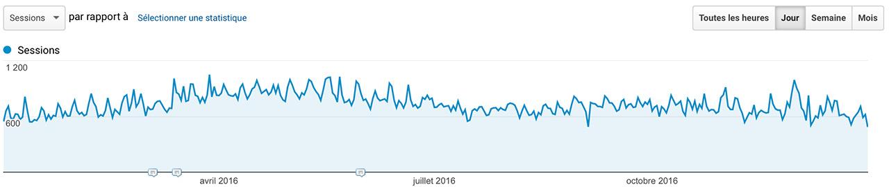 Audience Jazt.com en 2016