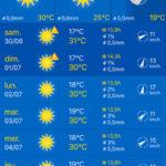 Prévision météo Marseille